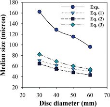 influence of process parameters on zinc powder produced by