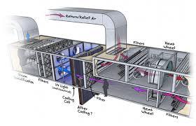 uv lights in air handling units esaplling pvt ltd air handling unit is the heart of hvac system