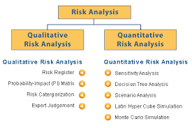 Outsourcing Risk Assessment Template by Risk Analysis One Of These Sub Processes Is The Enterprise Risk