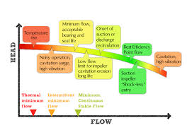 what is the purpose of minimum flow