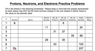 Isotope Periodic Table Mid Term Review Atomic Structure Ddavidson