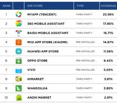 app store for android here are the top 20 android app stores pocket gamer biz
