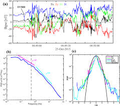 magnetospheric multiscale observations of electron vortex magnetic