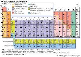 Royal Society Of Chemistry Periodic Table New Periodic Table Description Groups Periodic