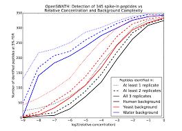 technical advances in proteomics new developments in data