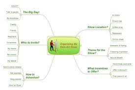 Concept Map Template Conceptdraw Samples Mind Map