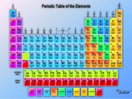 p table of elements introduction to periodic table