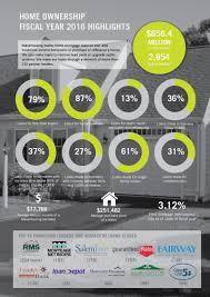 masshousing blog home ownership