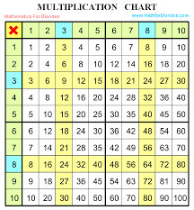 100x100 Multiplication Table Mathematics For Blondes Multiplication Chart