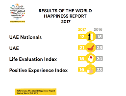 uae ranked happiest arab country new report emirates 24 7