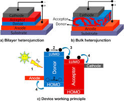 plasmonic nanostructures for organic photovoltaic devices iopscience
