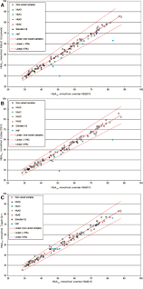 evaluating new hba1c methods for adoption by the ifcc and ngsp