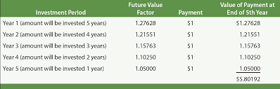 Future Value Of Annuity Table Long Term Notes Principlesofaccounting Com