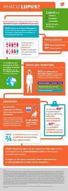 infographics gsk
