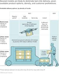 how customer demands are reshaping last mile delivery mckinsey