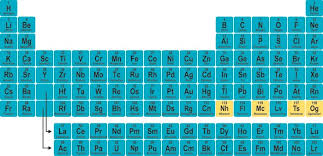 Periodic Table With Family Names Names For Elements 113 115 117 And 118 Finalized By Iupac