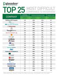 most questions in job interview the 25 companies with the most difficult job interviews
