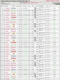 ama pro motocross live freestone practice times bench racing discussion moto related