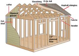 How To Build A Pole Barn Shed Roof by Things To Consider When Building A Shed Parr Lumber