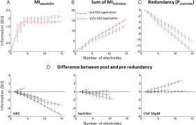 cortical inhibition reduces information redundancy at presentation