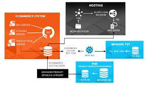 Magento B2b E Commerce Platform B2c E Commerce 13 Must Features In B2b Ecommerce
