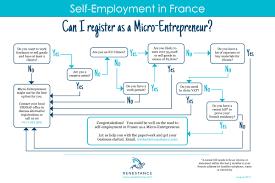 chambre des metiers montpellier auto entrepreneur self employment in registering as a micro entrepreneur