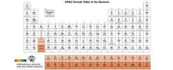 Development Of The Periodic Table We Have A New Periodic Table Of Elements