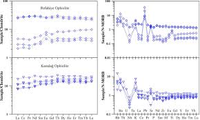 geochemistry and tectonic significance of ophiolites along the
