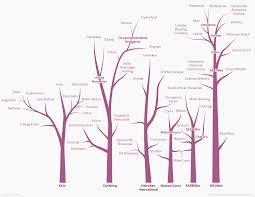 family tree bottleneck management restaurant