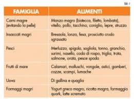 fase crociera dukan alimenti dieta dukan funziona schema menu opinioni e ricette