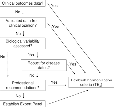 roadmap for harmonization of clinical laboratory measurement
