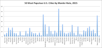 Crime Map Colorado Springs by What Does It Mean That Chicago Is Not The Murder Capital