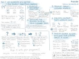 sketchnotes the 5 key elements of a better b2b content marketing