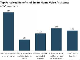 the us smart home market report systems apps and devices
