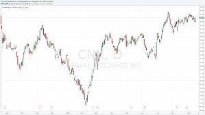 Seeking Plot Cinemark S Dividend Plot Could Be Juicier Cinemark Holdings Inc