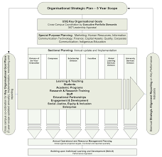 institutional planning policy and procedure