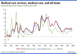 us bureau of labor statistics cpi health care bls spotlight on statistics