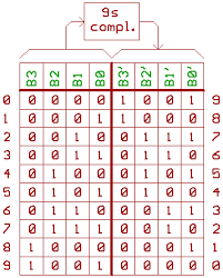 Truth Table Calculator 9s Complement Basics