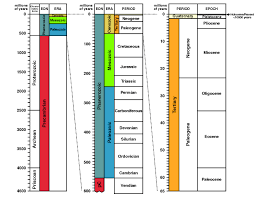 geologic time geologic processes past and present uniformitarianism