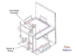 heating beginner u0027s guide homebuilding u0026 renovating