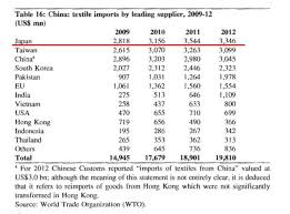Supply Chain Fashion Industry Us Textile And Apparel Industries U2013 Page 11 U2013 Fash455 Global