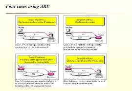 ip address map address resolution protocol arp mapping ip address to data link