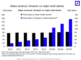amazon black friday 2011 amazon compared to traditional retail in one chart business insider