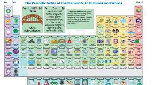 Fe On The Periodic Table 20 Examples Of Truly Engaging Interactive Content