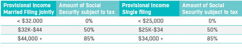social security benefits table will i pay tax on social security windgate wealth management