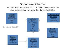 Fact Tables Data Warehousing 3 Isys 650 Snowflake Schema One Or More
