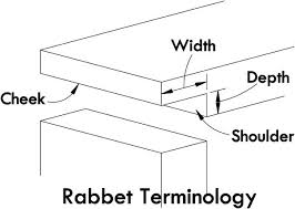 learn the types of rabbet joints including the single rabbet