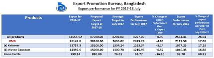 export bureau apparel export start of fiscal year