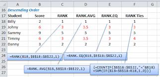 excel rank rank avg and rank eq functions u2022 my online training hub