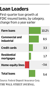 Home 1st Lending by Business Lending By U S Banks On The Rise Wsj
